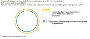 onderzoek marketingvideo videomarketing